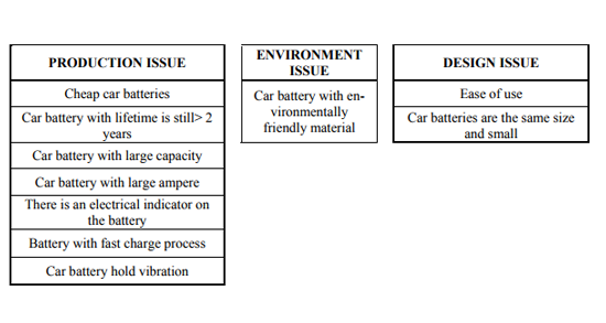 Product development strategy with quality function deployment approach: A case study in automotive battery By B. Khalili and  H. Darmawan (2017)