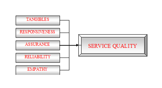 Measuring the impact of service quality on post-purchase intention By Dehnavi et al. (2014)