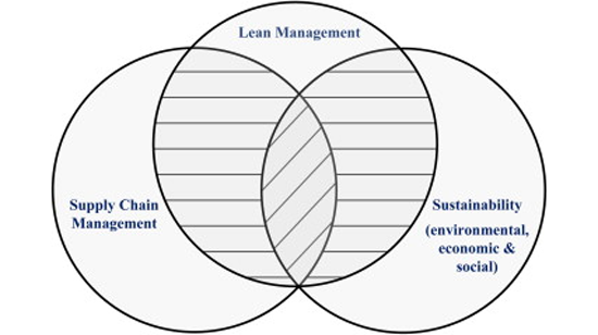 Enhancing lean supply chain through traffic light quality management system By Md. M. Islam (2013)
